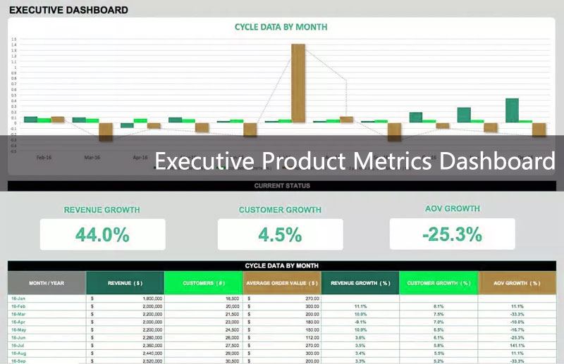 Executive-Product-Metrics-Dashboard
