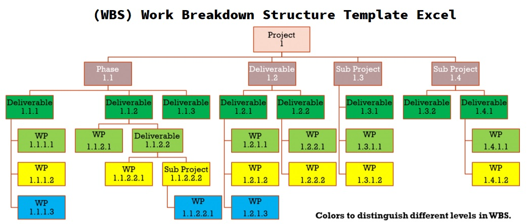 how  wbs  work breakdown structure template excel works