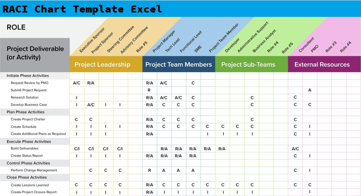Free Raci Matrix Template For Excel Projectmanager Com