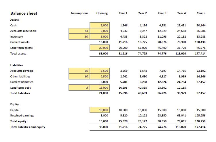 Financial Projection Excel Template