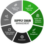 supply chain management excel template