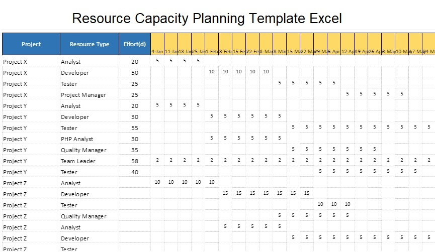 Resource Capacity Planning Template Excel