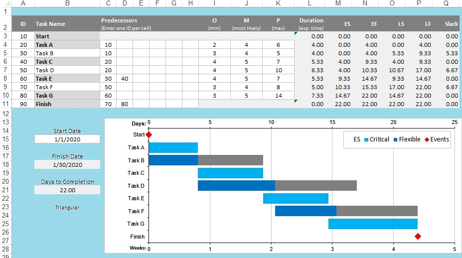 Critical Path Method (CPM) Template Excel