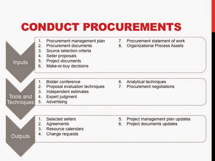 Conduct a Procurement Management Plan for PMP
