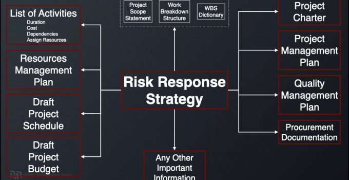 Project Risk Response Planning Template PMBOK